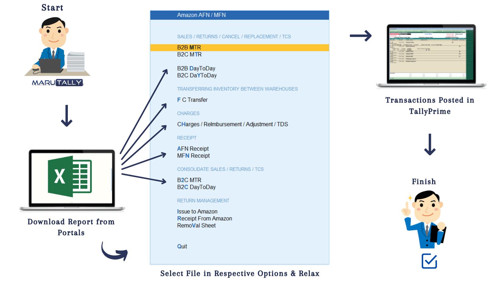 MaruTally Process